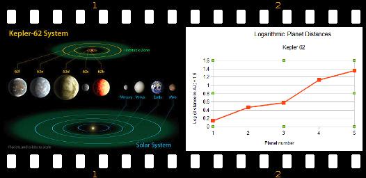 kepler-62-graph